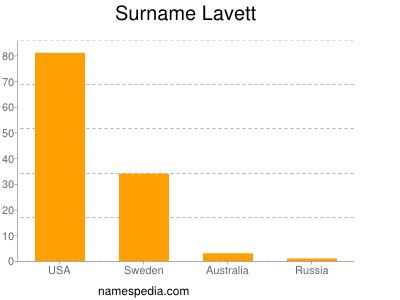 Surname Lavett
