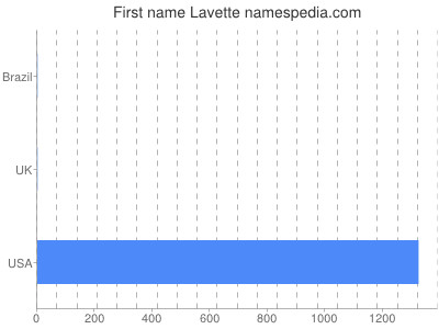 Given name Lavette