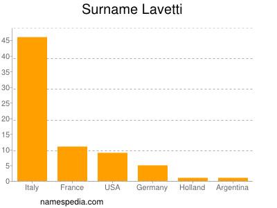 Surname Lavetti