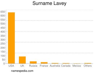 Surname Lavey