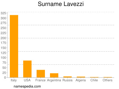 Surname Lavezzi