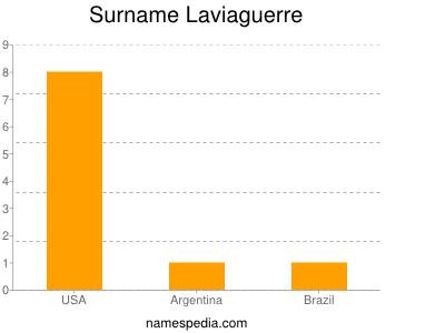 Surname Laviaguerre