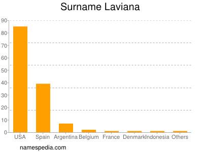 Surname Laviana