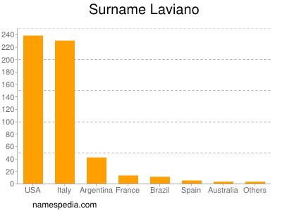 Surname Laviano