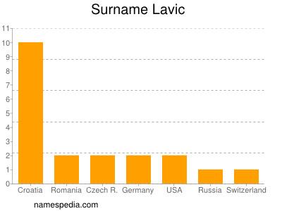 Surname Lavic