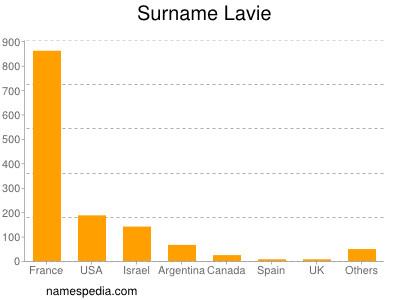 Surname Lavie