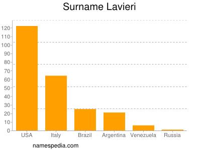 Surname Lavieri