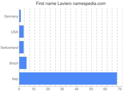 Given name Laviero