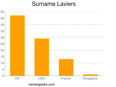 Surname Laviers