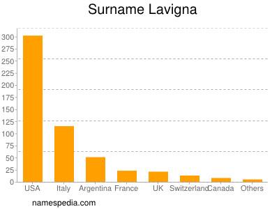 Surname Lavigna