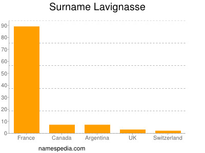 Surname Lavignasse