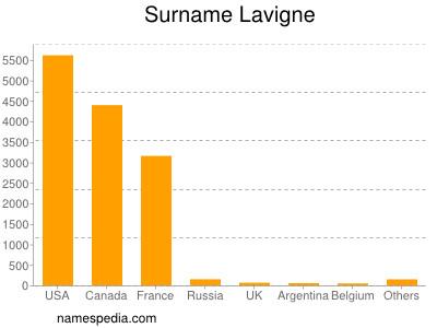 Surname Lavigne
