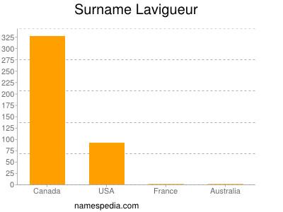 Surname Lavigueur
