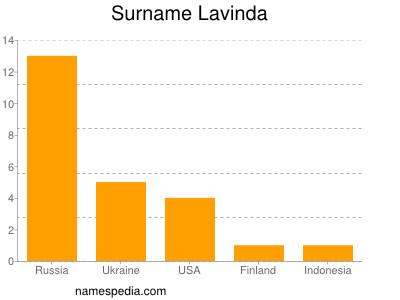 Surname Lavinda