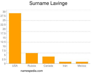 Surname Lavinge