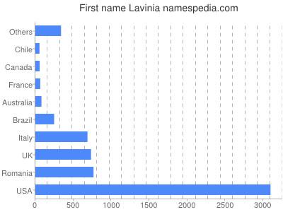 Given name Lavinia