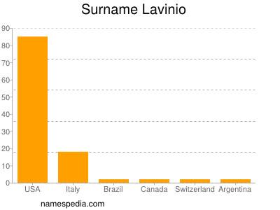 Surname Lavinio