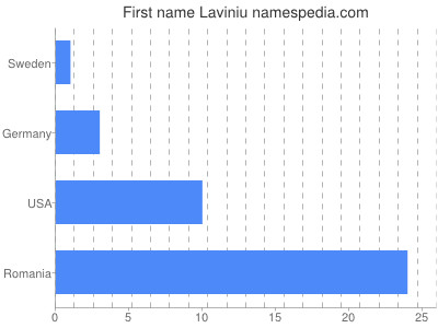 Given name Laviniu