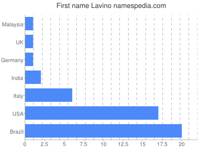 Given name Lavino