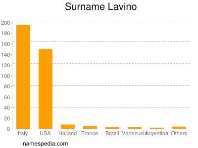 Surname Lavino