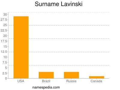 Surname Lavinski