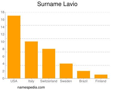 Surname Lavio