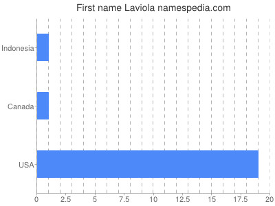 Given name Laviola