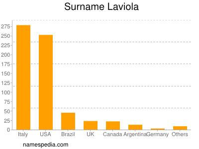 Surname Laviola