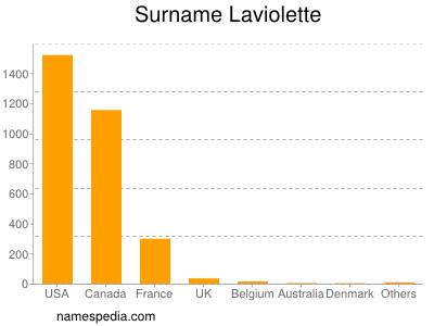 Surname Laviolette