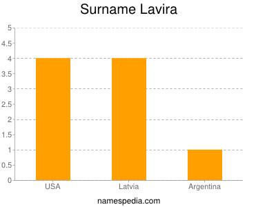 Surname Lavira