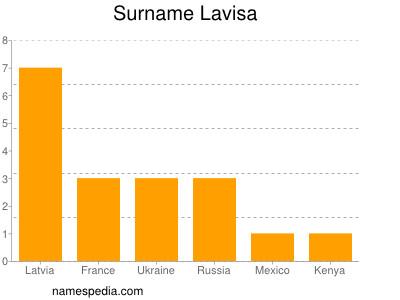 Surname Lavisa