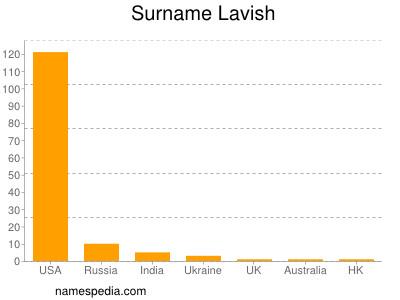 Surname Lavish