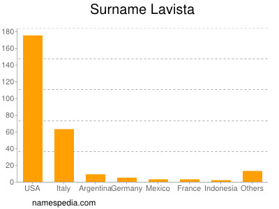 Surname Lavista