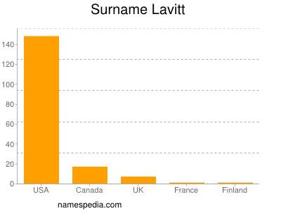 Surname Lavitt