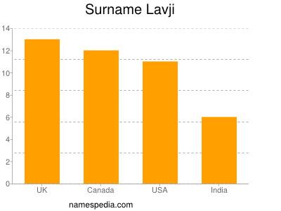 Surname Lavji
