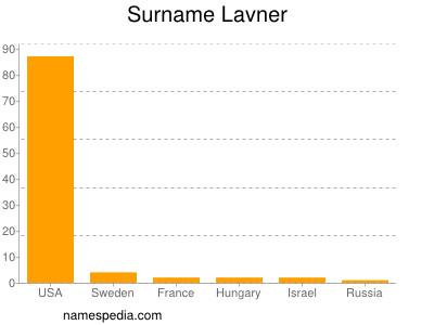 Surname Lavner