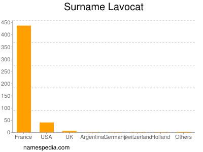 Surname Lavocat