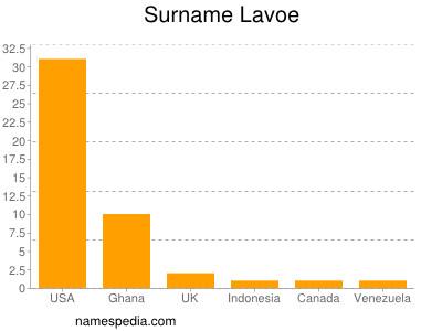 Surname Lavoe