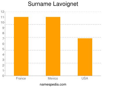Surname Lavoignet