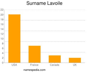 Surname Lavoile