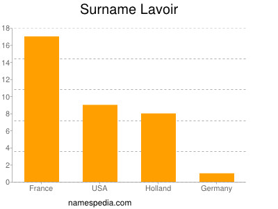Surname Lavoir
