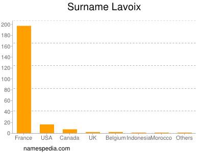 Surname Lavoix