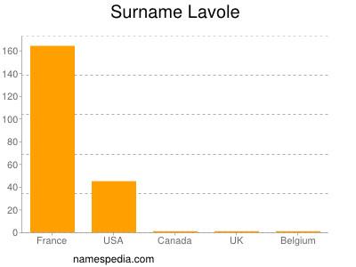 Surname Lavole