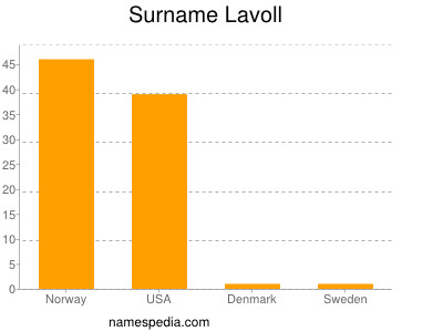 Surname Lavoll