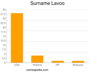 Surname Lavoo