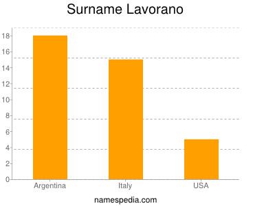 Surname Lavorano