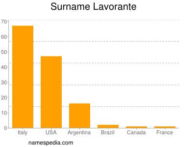 Surname Lavorante