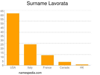 Surname Lavorata
