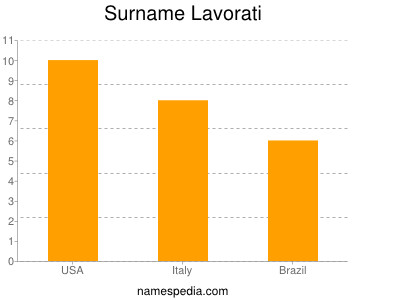 Surname Lavorati