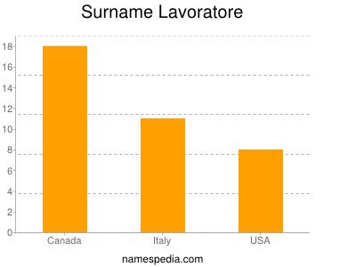 Surname Lavoratore